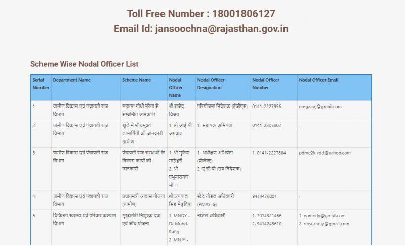 The Process To View Help Center Information On Jan Soochna Portal / जन सूचना पोर्टल पर सहायता केंद्र जानकारी